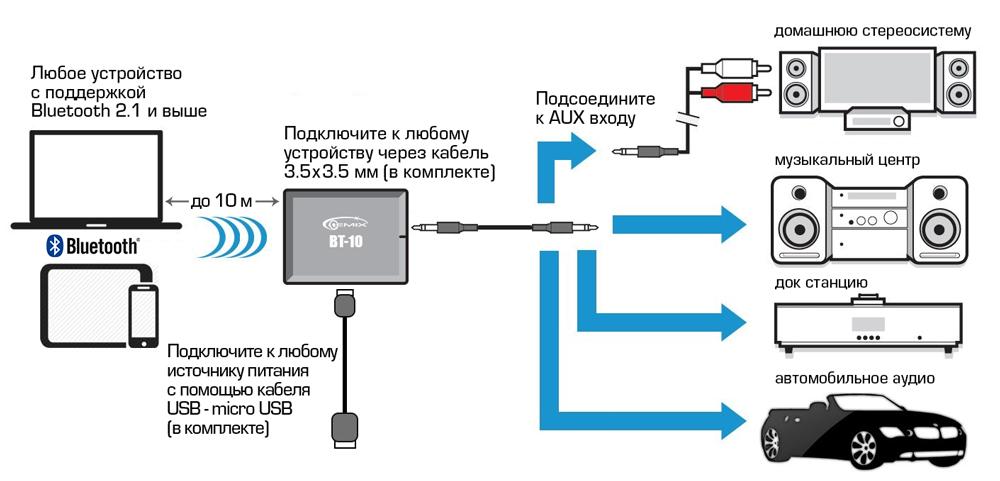 Схемы подключений  Техническая поддержка
